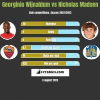 Georginio Wijnaldum vs Nicholas Madsen h2h player stats