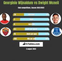 Georginio Wijnaldum vs Dwight Mcneil h2h player stats