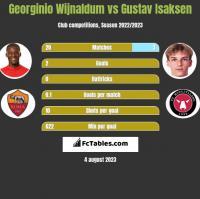 Georginio Wijnaldum vs Gustav Isaksen h2h player stats