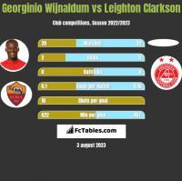 Georginio Wijnaldum vs Leighton Clarkson h2h player stats