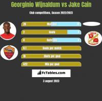 Georginio Wijnaldum vs Jake Cain h2h player stats