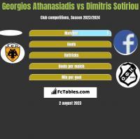 Georgios Athanasiadis vs Dimitris Sotiriou h2h player stats