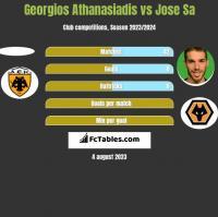 Georgios Athanasiadis vs Jose Sa h2h player stats