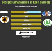 Georgios Athanasiadis vs Koen Casteels h2h player stats