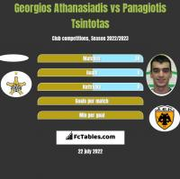 Georgios Athanasiadis vs Panagiotis Tsintotas h2h player stats