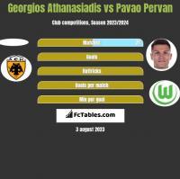 Georgios Athanasiadis vs Pavao Pervan h2h player stats
