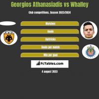 Georgios Athanasiadis vs Whalley h2h player stats