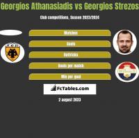 Georgios Athanasiadis vs Georgios Strezos h2h player stats