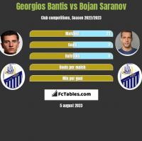 Georgios Bantis vs Bojan Saranov h2h player stats