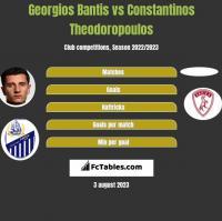 Georgios Bantis vs Constantinos Theodoropoulos h2h player stats