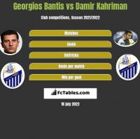 Georgios Bantis vs Damir Kahriman h2h player stats