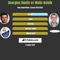 Georgios Bantis vs Matic Kotnik h2h player stats