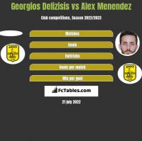 Georgios Delizisis vs Alex Menendez h2h player stats