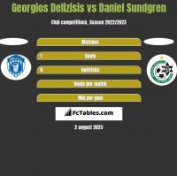 Georgios Delizisis vs Daniel Sundgren h2h player stats