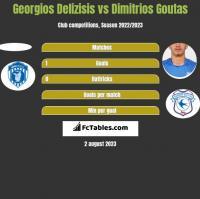 Georgios Delizisis vs Dimitrios Goutas h2h player stats
