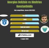 Georgios Delizisis vs Dimitrios Konstantinidis h2h player stats