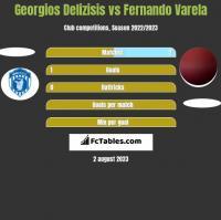 Georgios Delizisis vs Fernando Varela h2h player stats