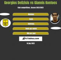 Georgios Delizisis vs Giannis Kontoes h2h player stats