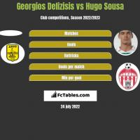 Georgios Delizisis vs Hugo Sousa h2h player stats