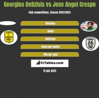 Georgios Delizisis vs Jose Angel Crespo h2h player stats