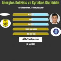 Georgios Delizisis vs Kyriakos Kivrakidis h2h player stats