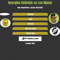 Georgios Delizisis vs Leo Matos h2h player stats