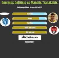 Georgios Delizisis vs Manolis Tzanakakis h2h player stats