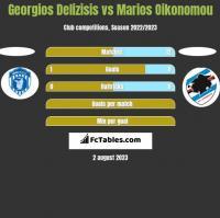 Georgios Delizisis vs Marios Oikonomou h2h player stats