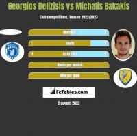 Georgios Delizisis vs Michalis Bakakis h2h player stats
