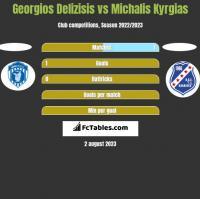 Georgios Delizisis vs Michalis Kyrgias h2h player stats