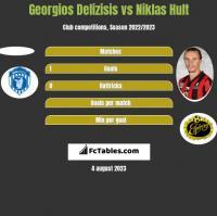 Georgios Delizisis vs Niklas Hult h2h player stats