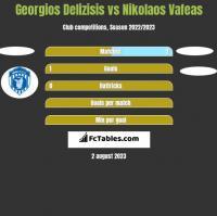 Georgios Delizisis vs Nikolaos Vafeas h2h player stats