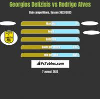 Georgios Delizisis vs Rodrigo Alves h2h player stats