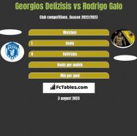 Georgios Delizisis vs Rodrigo Galo h2h player stats