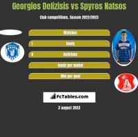 Georgios Delizisis vs Spyros Natsos h2h player stats