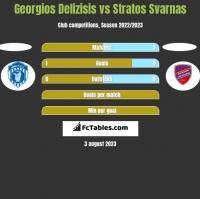 Georgios Delizisis vs Stratos Svarnas h2h player stats