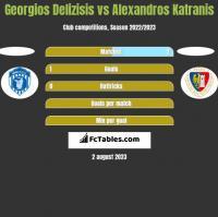 Georgios Delizisis vs Alexandros Katranis h2h player stats