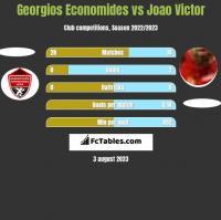 Georgios Economides vs Joao Victor h2h player stats
