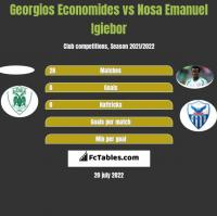 Georgios Economides vs Nosa Emanuel Igiebor h2h player stats