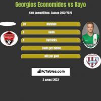 Georgios Economides vs Rayo h2h player stats