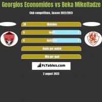 Georgios Economides vs Beka Mikeltadze h2h player stats