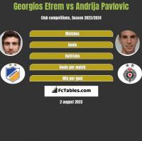 Georgios Efrem vs Andrija Pavlovic h2h player stats