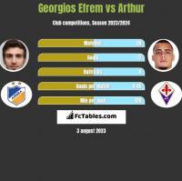 Georgios Efrem vs Arthur h2h player stats