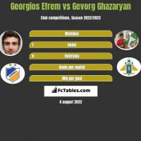 Georgios Efrem vs Gevorg Ghazaryan h2h player stats
