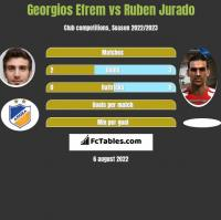 Georgios Efrem vs Ruben Jurado h2h player stats