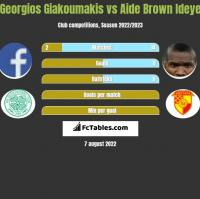 Georgios Giakoumakis vs Aide Brown Ideye h2h player stats