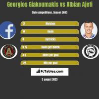 Georgios Giakoumakis vs Albian Ajeti h2h player stats