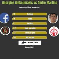 Georgios Giakoumakis vs Andre Martins h2h player stats