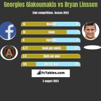 Georgios Giakoumakis vs Bryan Linssen h2h player stats