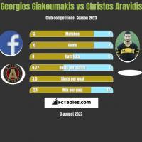 Georgios Giakoumakis vs Christos Aravidis h2h player stats